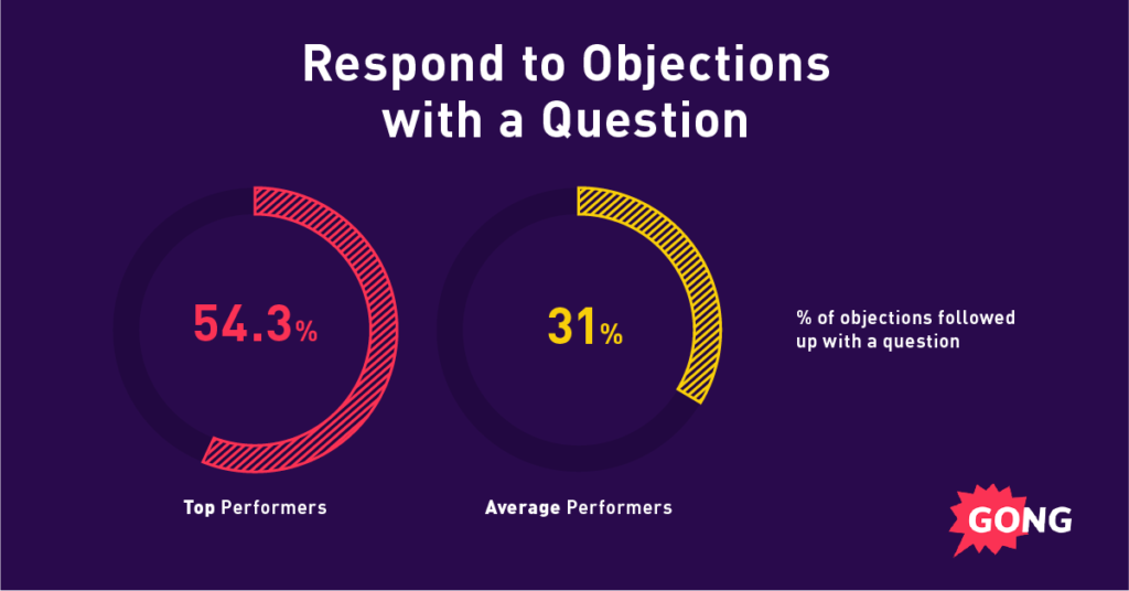 A graph showing sales best practices: Respond to objections with questions.