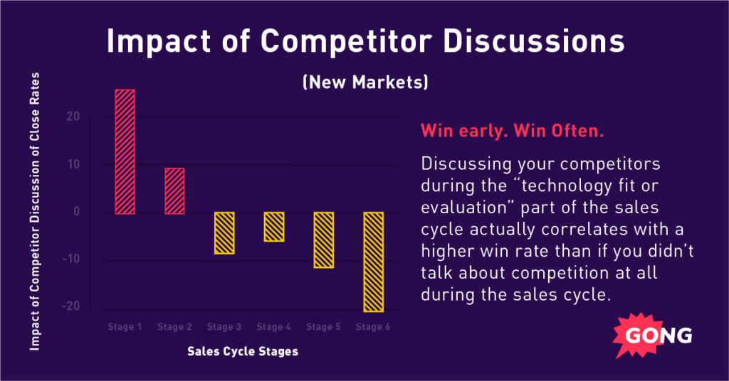A graph showing sales best practices: Win early and win often.