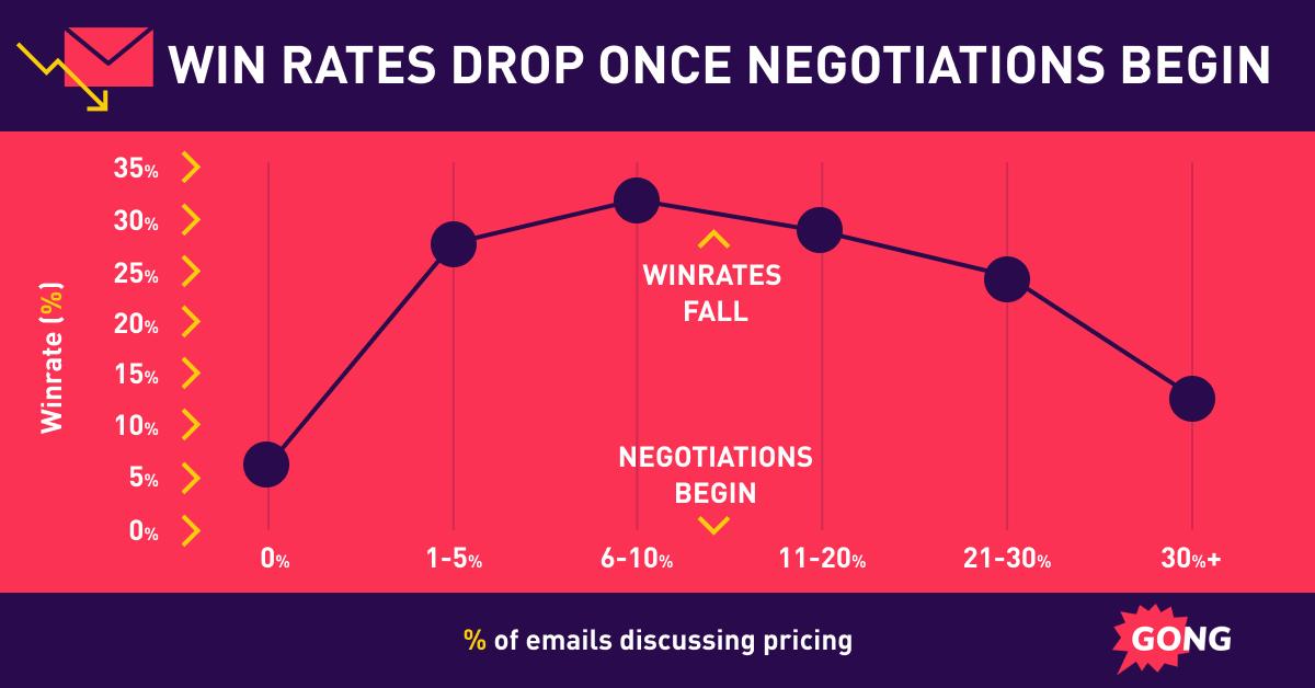 Signatures de contrats une fois que les négociations commencent