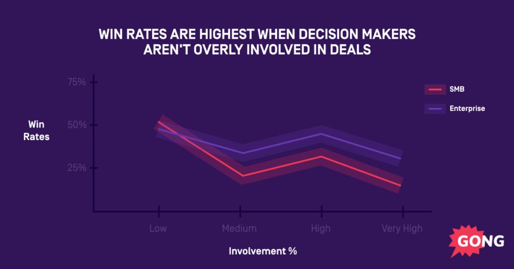 data for decision maker in deals