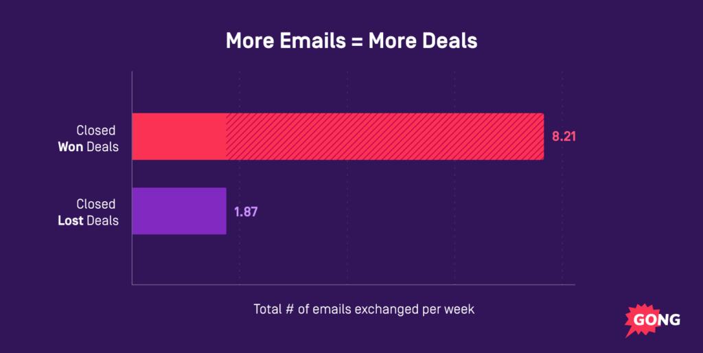 more emails = more deals