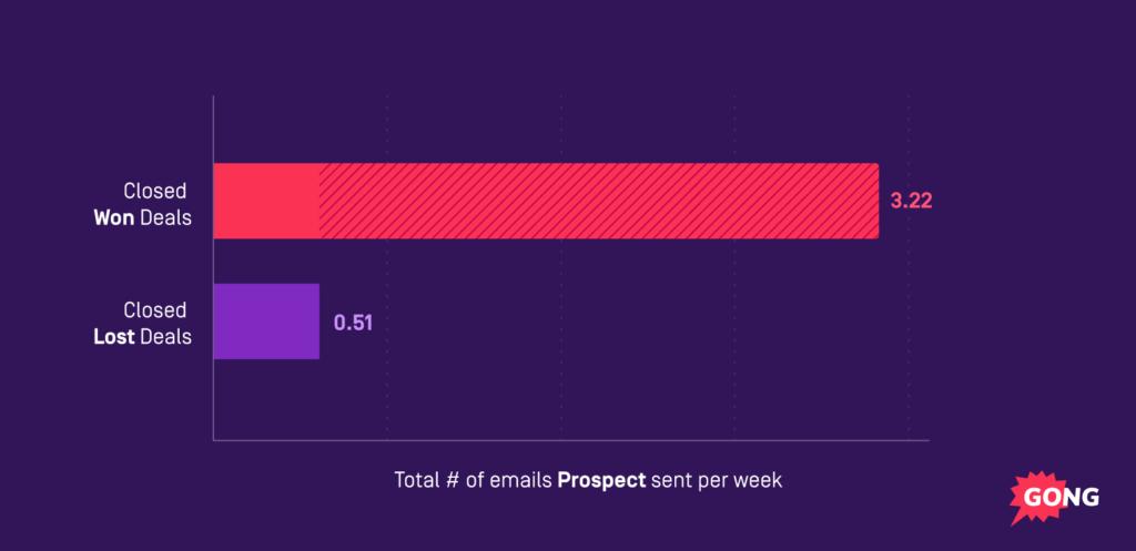 email velocity pipeline