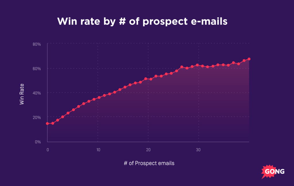 deal risk email velocity