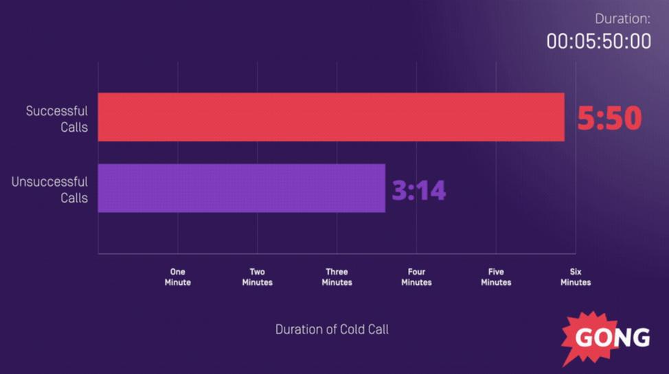 successful cold calls are 2x longer
