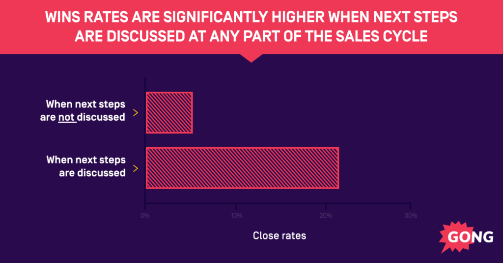 impact on sales win rates