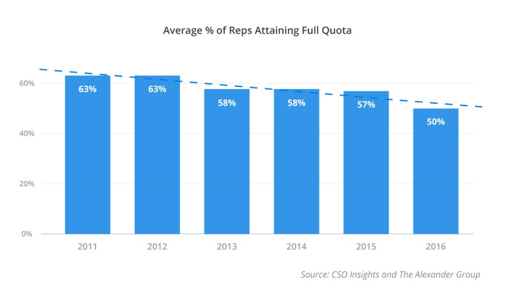 Impact of GDPR on Sales
